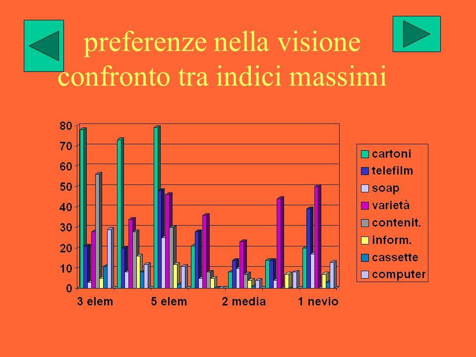 preferenze nella visione confronto tra indici massimi