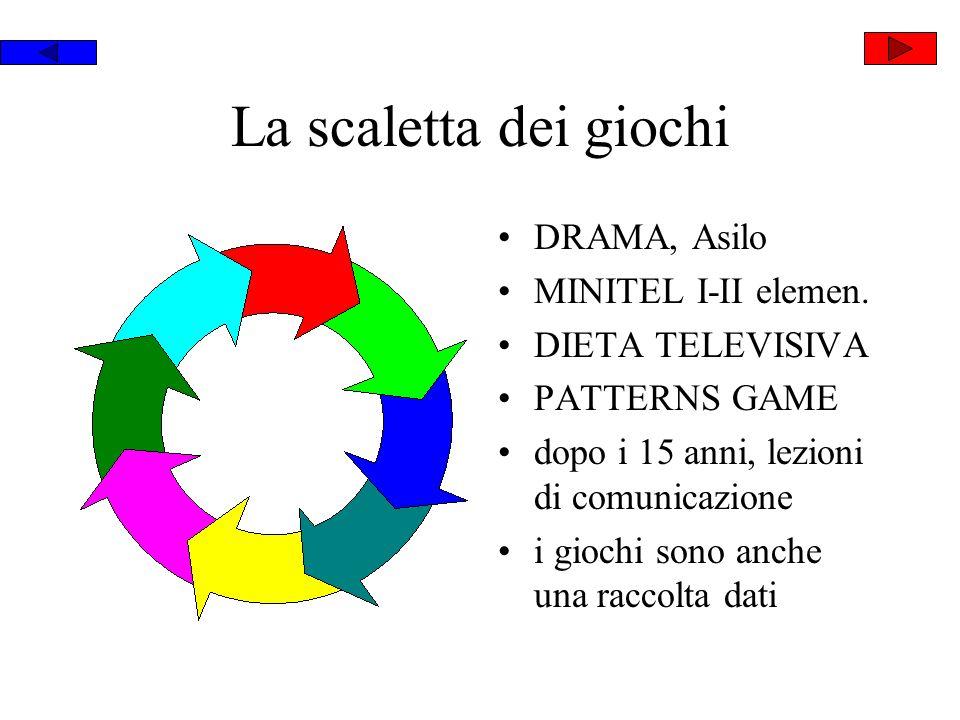 La scaletta dei giochi DRAMA, Asilo MINITEL I-II elemen. DIETA TELEVISIVA PATTERNS GAME dopo i 15 anni, lezioni di comunicazione i giochi sono anche u