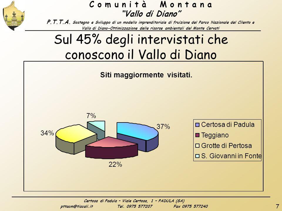 Certosa di Padula – Viale Certosa, 1 – PADULA (SA) pttacm@tiscali.itTel.