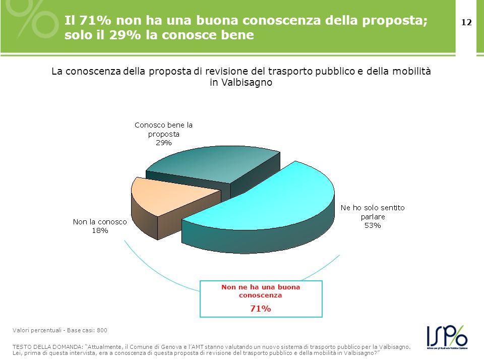 12 Il 71% non ha una buona conoscenza della proposta; solo il 29% la conosce bene TESTO DELLA DOMANDA: Attualmente, il Comune di Genova e lAMT stanno