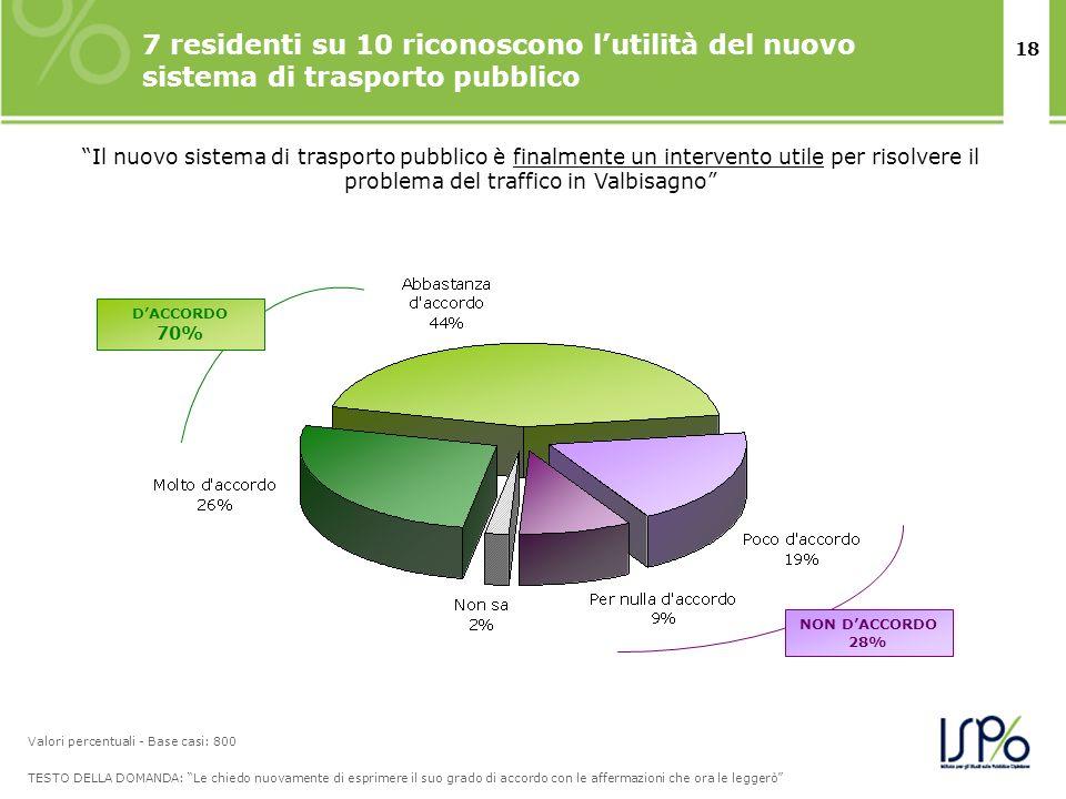18 7 residenti su 10 riconoscono lutilità del nuovo sistema di trasporto pubblico TESTO DELLA DOMANDA: Le chiedo nuovamente di esprimere il suo grado