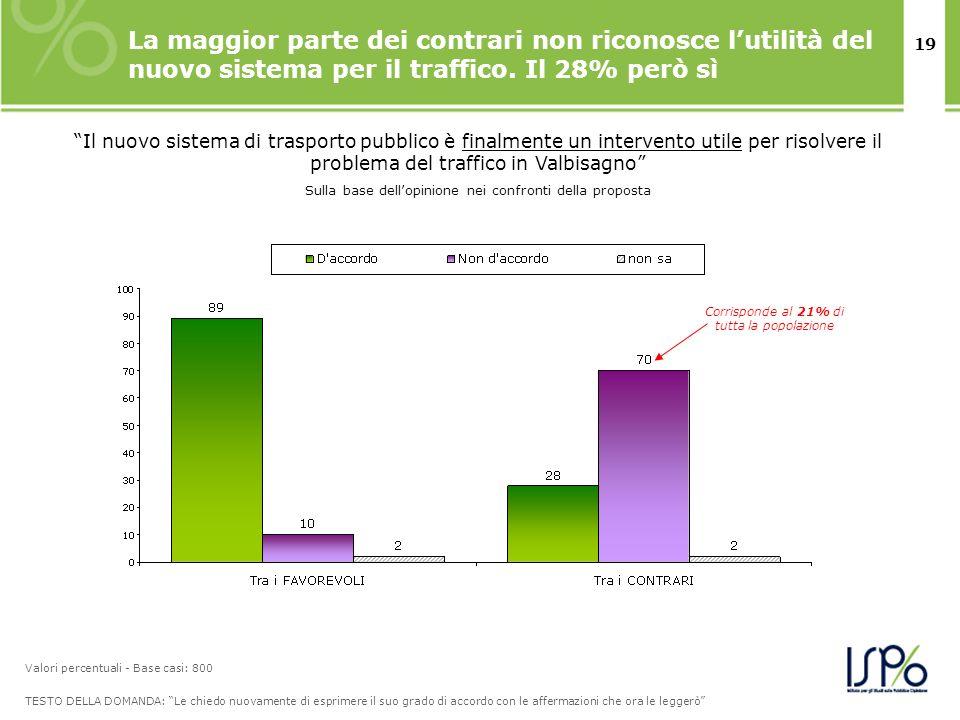 19 La maggior parte dei contrari non riconosce lutilità del nuovo sistema per il traffico. Il 28% però sì TESTO DELLA DOMANDA: Le chiedo nuovamente di