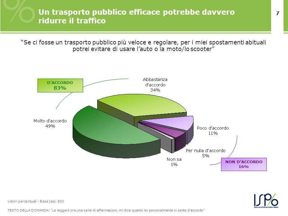 8 Il 44% di chi non usa abitualmente i mezzi pubblici si dice disposto a preferirli al trasporto privato.