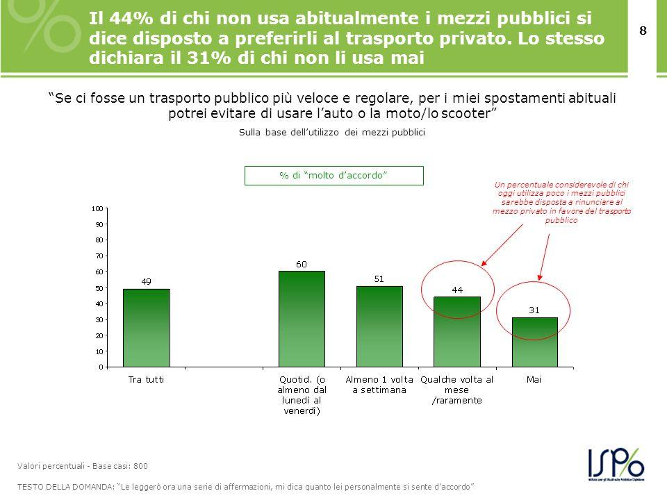 8 Il 44% di chi non usa abitualmente i mezzi pubblici si dice disposto a preferirli al trasporto privato. Lo stesso dichiara il 31% di chi non li usa