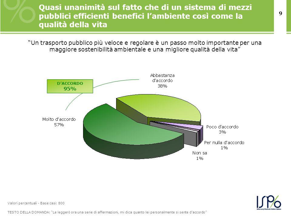 9 Quasi unanimità sul fatto che di un sistema di mezzi pubblici efficienti benefici lambiente così come la qualità della vita TESTO DELLA DOMANDA: Le