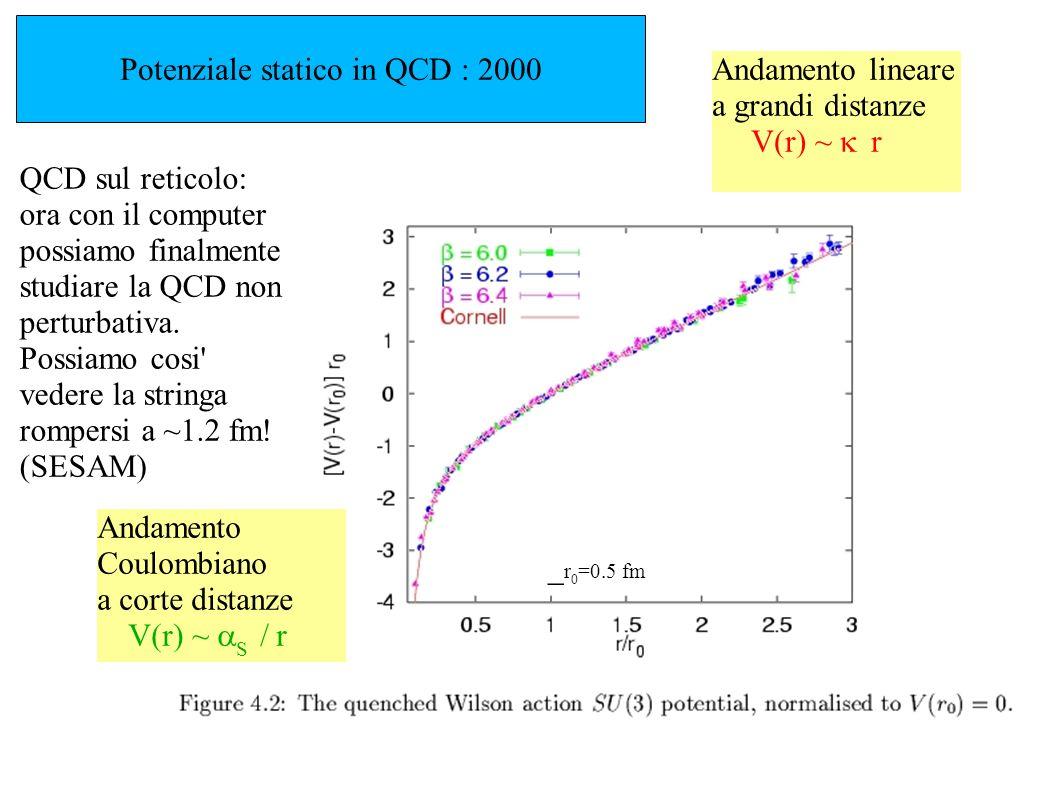 Potenziale statico in QCD : 2000 Andamento lineare a grandi distanze V(r) ~ r Andamento Coulombiano a corte distanze V(r) ~ S / r QCD sul reticolo: or
