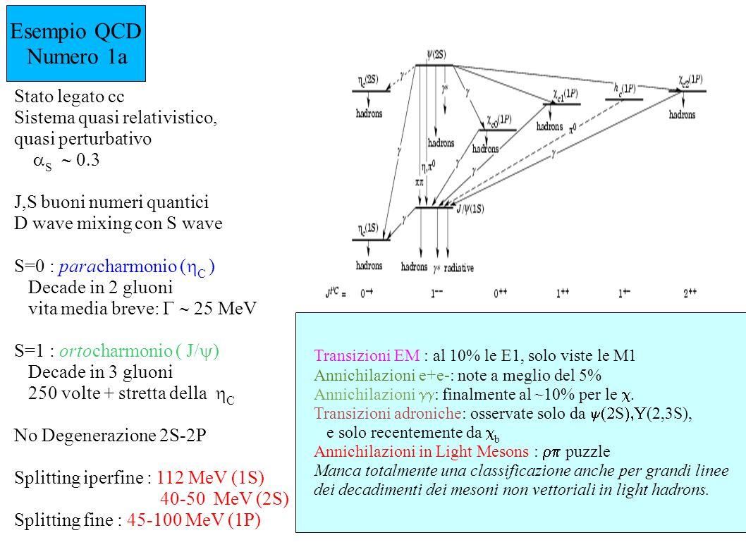Esempio QCD Numero 1b Stato legato bb Sistema NON relativistico, perturbativo S J,S,L buoni numeri quantici S=0 : parabottomonio Non ancora osservato S=1 : ortobottomonio decade in 3 gluoni [ (1,2,3S)] = 53, 44, 26 keV No Degenerazione 2S-2P Splitting iperfine : sconosciuto Splitting fine : 15-30 MeV (1P) Confronto charmonio vs bottomonio : challenge per la glueball fenomenology