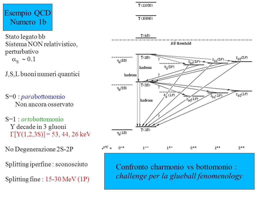 Esempio QCD Numero 1b Stato legato bb Sistema NON relativistico, perturbativo S J,S,L buoni numeri quantici S=0 : parabottomonio Non ancora osservato