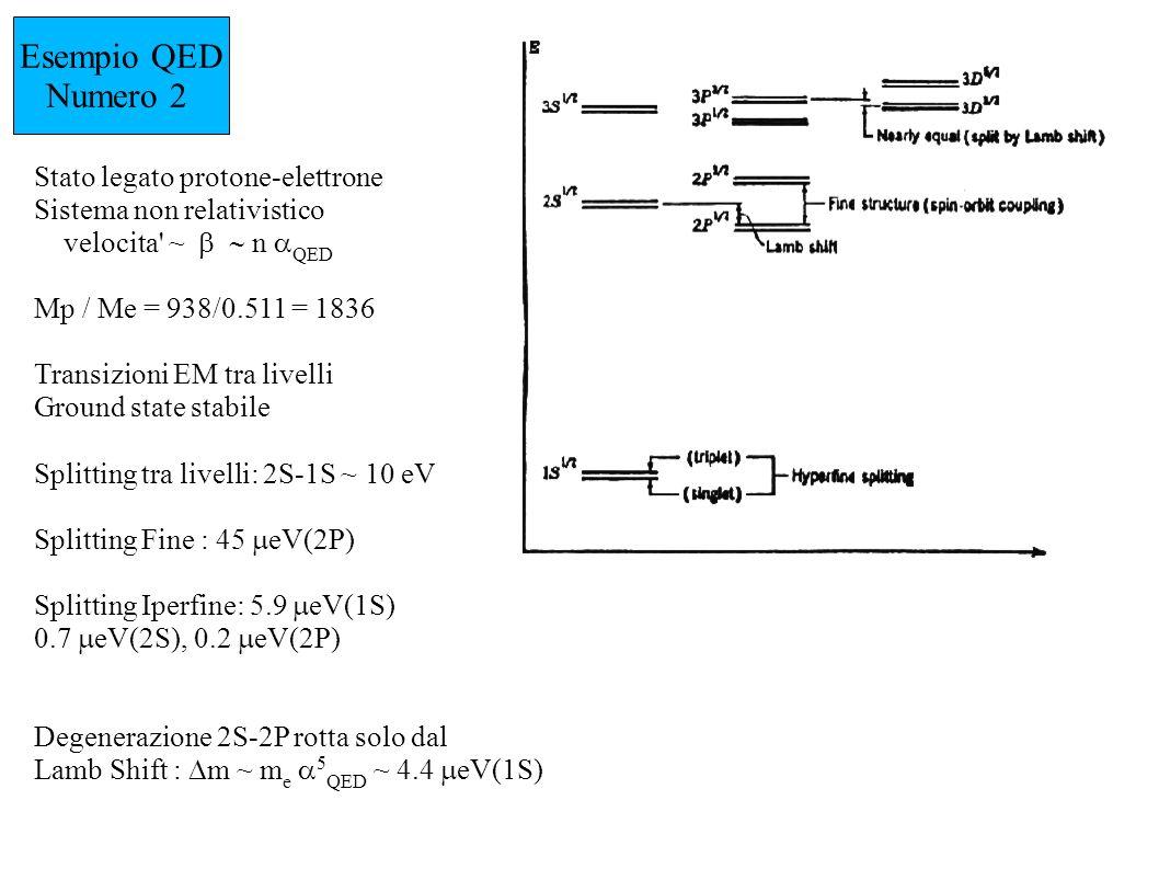 Esempio QCD Numero 2 Stato legato Qq : cu,cd,cs Sistema quasi relativistico M Q / M q = 300 (D), 10 (D s ) Transizioni tra stati con,K Ground state decade debolmente Si osservano i doppietti 1S 1/2 e 1P 3/2 di tutti i 3 sistemi, mentre si prevedono larghi i membri del doppietto 1P 1/2 Splitting tra livelli: 2S-1S ignoto Splitting Fine meno facile da definire e minore dello splitting hf Splitting Iperfine: 140 MeV Gli stati 0+ e 1+ del D s, inaspettatamente stretti, perche sotto soglia DK, sono stati scoperti nel 2002 da BaBar e CLEO