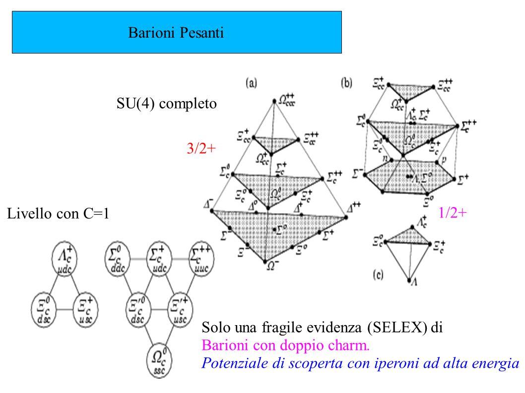 Barioni Pesanti SU(4) completo Livello con C=1 3/2+ 1/2+ Solo una fragile evidenza (SELEX) di Barioni con doppio charm. Potenziale di scoperta con ipe