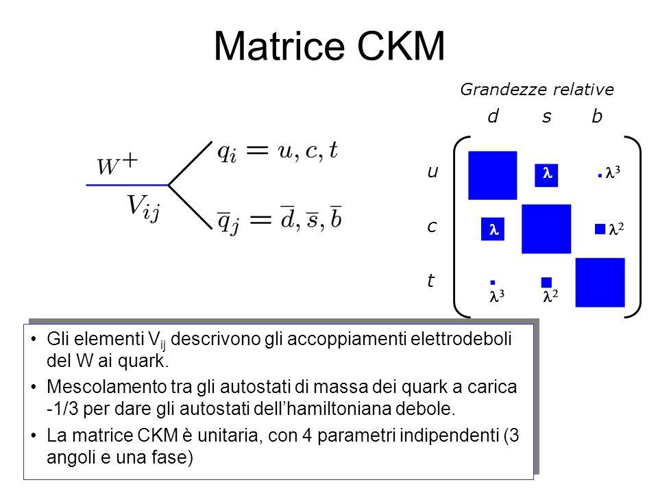 Matrice CKM Gli elementi V ij descrivono gli accoppiamenti elettrodeboli del W ai quark.