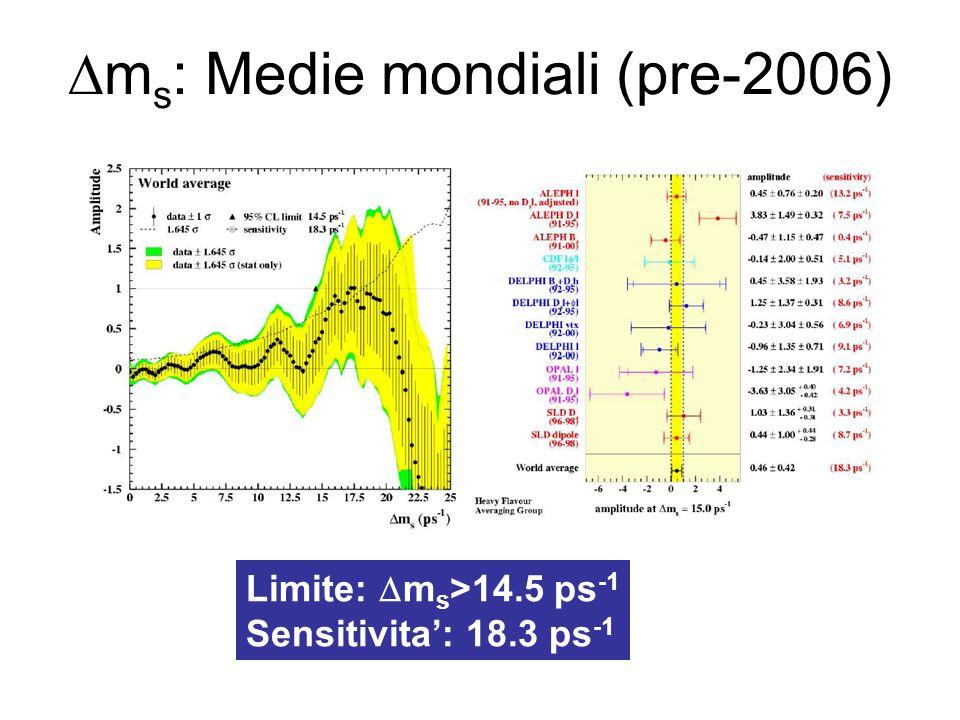 m s : Medie mondiali (pre-2006) Limite: m s >14.5 ps -1 Sensitivita: 18.3 ps -1