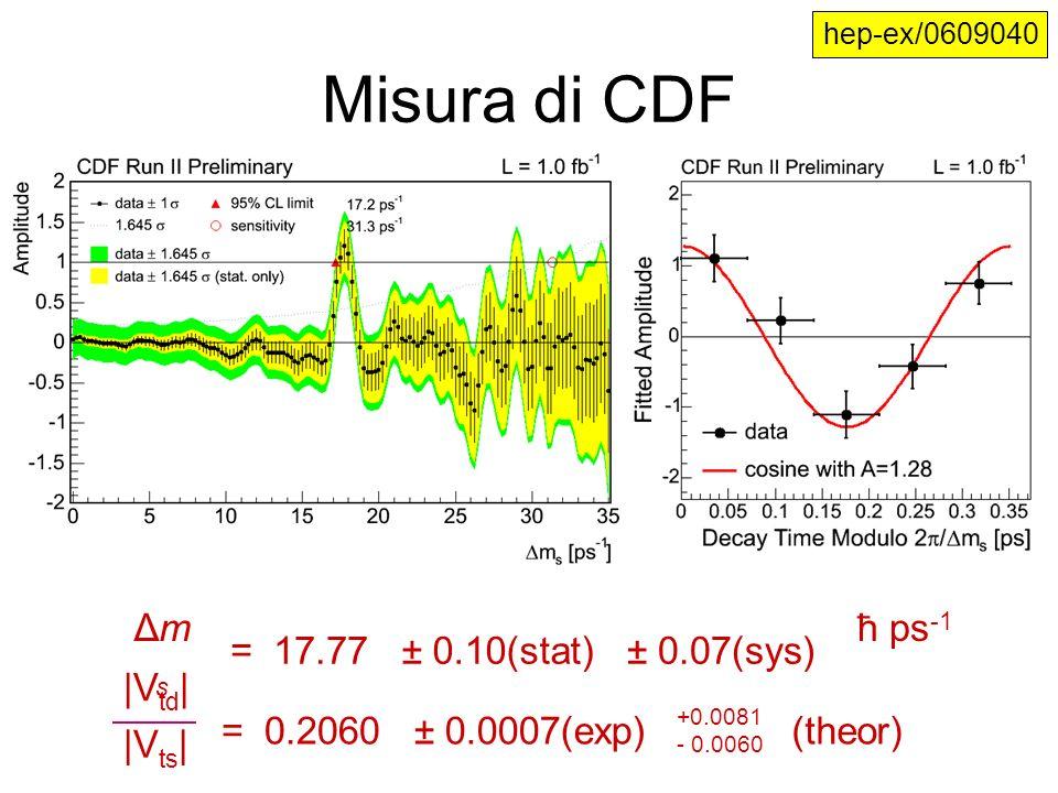 Misura di CDF ΔmsΔms = 17.77 ± 0.10(stat) ± 0.07(sys) ħ ps -1 = 0.2060 ± 0.0007(exp) +0.0081 - 0.0060 (theor) |V td | |V ts | hep-ex/0609040