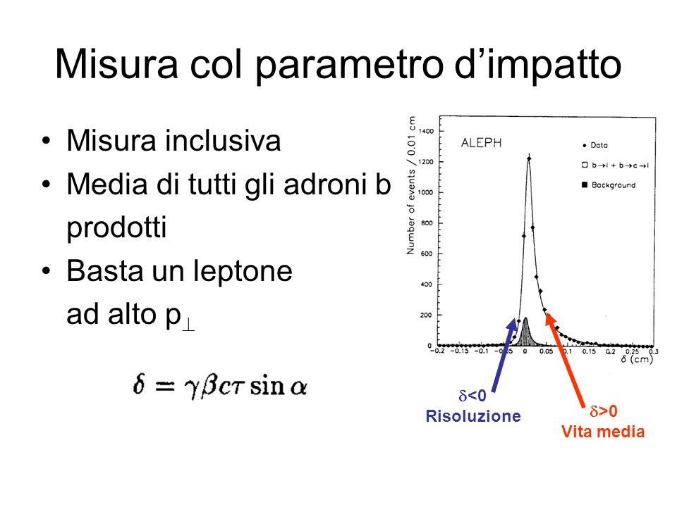 (2D) () Misura col parametro dimpatto Misura inclusiva Media di tutti gli adroni b prodotti Basta un leptone ad alto p >0 Vita media <0 Risoluzione