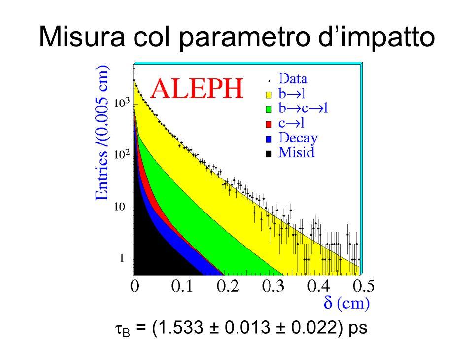 Misura col parametro dimpatto B = (1.533 ± 0.013 ± 0.022) ps