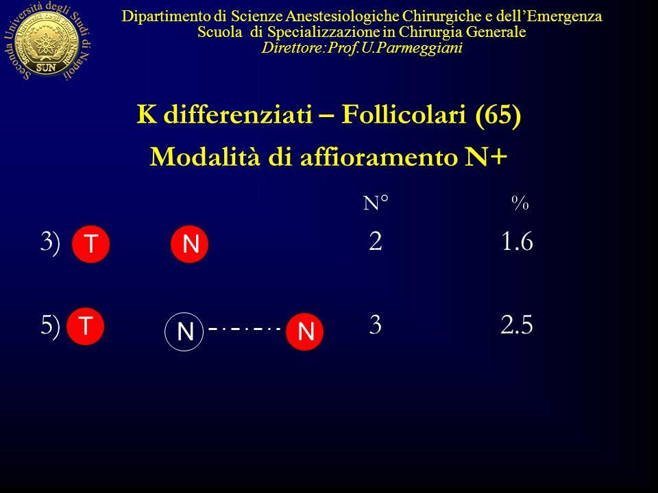 K differenziati – Follicolari (65) Modalità di affioramento N+ 3)21.6 5)32.5 Dipartimento di Scienze Anestesiologiche Chirurgiche e dellEmergenza Scuo