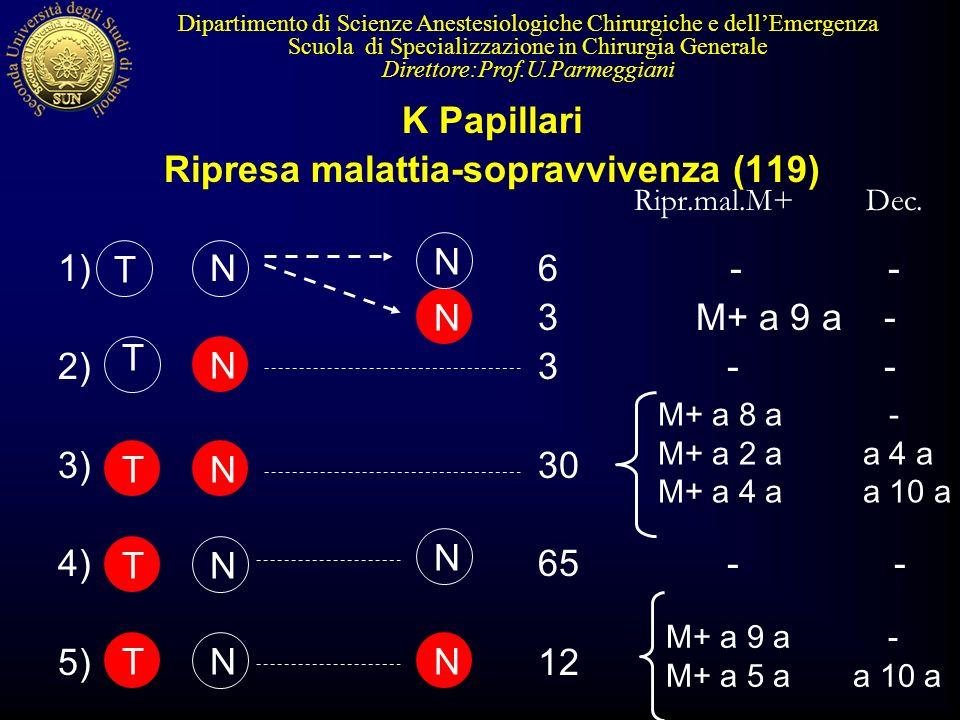K Papillari Ripresa malattia-sopravvivenza (119) 1)6- - 3 M+ a 9 a - 2)3 - - 3)30 4)65 - - 5)12 Dipartimento di Scienze Anestesiologiche Chirurgiche e