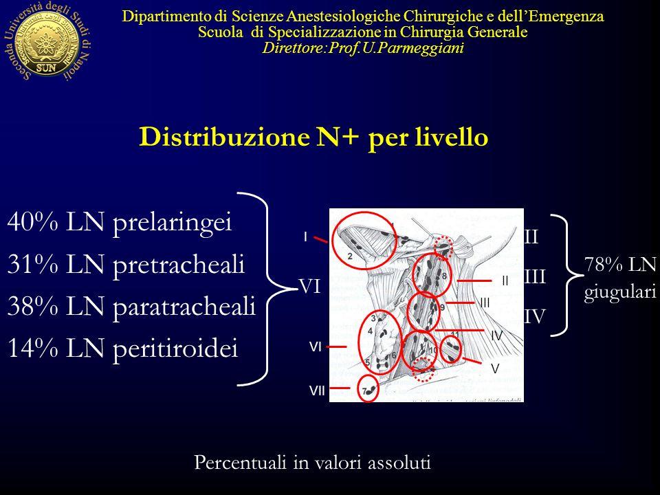 Distribuzione N+ per livello 40% LN prelaringei 31% LN pretracheali 38% LN paratracheali 14% LN peritiroidei Dipartimento di Scienze Anestesiologiche Chirurgiche e dellEmergenza Scuola di Specializzazione in Chirurgia Generale Direttore:Prof.U.Parmeggiani VI II III IV 78% LN giugulari Percentuali in valori assoluti VI V VII I IV II III