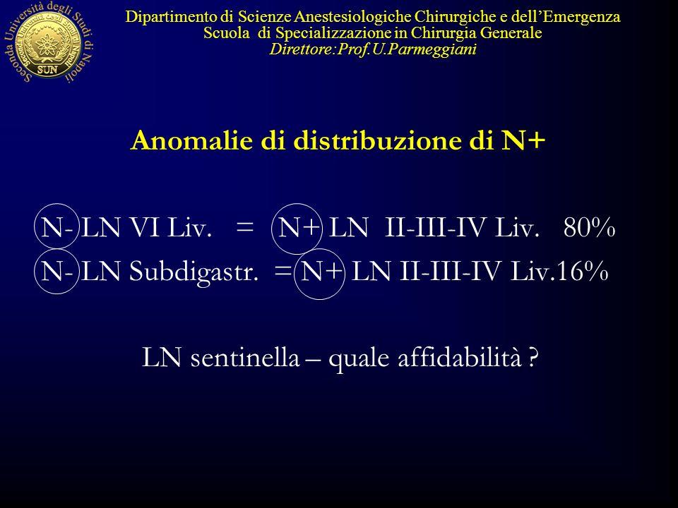 Anomalie di distribuzione di N+ N- LN VI Liv. = N+ LN II-III-IV Liv. 80% N- LN Subdigastr. = N+ LN II-III-IV Liv.16% LN sentinella – quale affidabilit