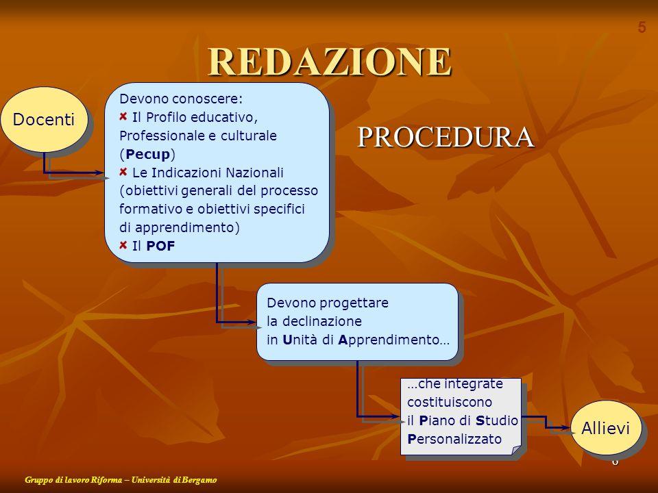 6 REDAZIONE PROCEDURA PROCEDURA Gruppo di lavoro Riforma – Università di Bergamo Docenti Allievi Devono conoscere: Il Profilo educativo, Professionale