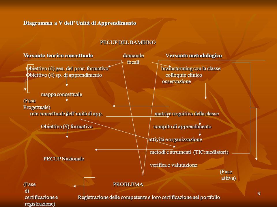 9 Diagramma a V dell Unità di Apprendimento PECUP DEL BAMBINO PECUP DEL BAMBINO Versante teorico concettuale d omande V ersante metodologico focali fo