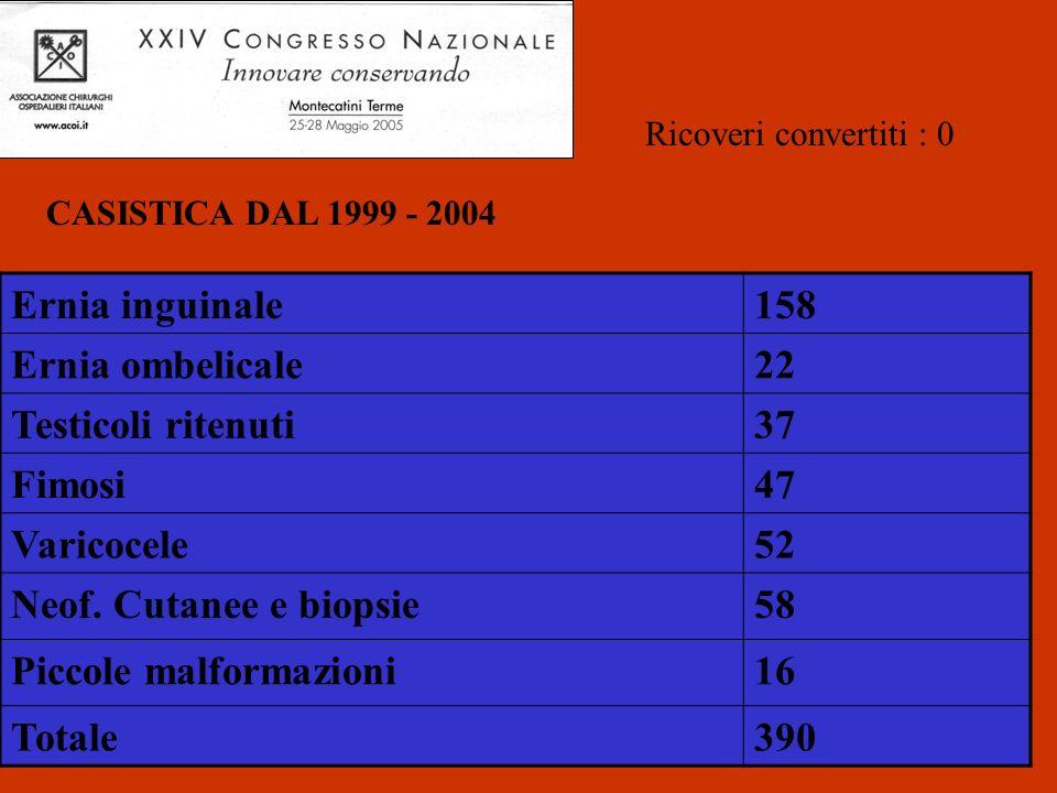 Ernia inguinale158 Ernia ombelicale22 Testicoli ritenuti37 Fimosi47 Varicocele52 Neof. Cutanee e biopsie58 Piccole malformazioni16 Totale390 CASISTICA