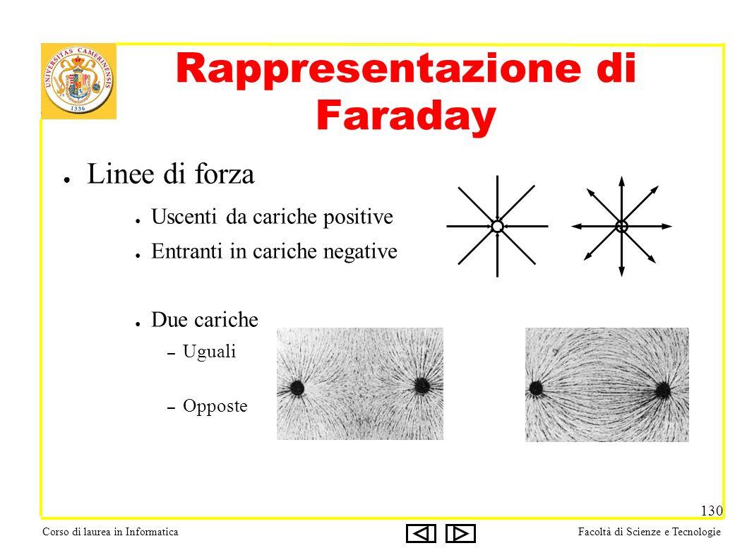Corso di laurea in InformaticaFacoltà di Scienze e Tecnologie 130 Rappresentazione di Faraday Linee di forza Uscenti da cariche positive Entranti in cariche negative Due cariche – Uguali – Opposte