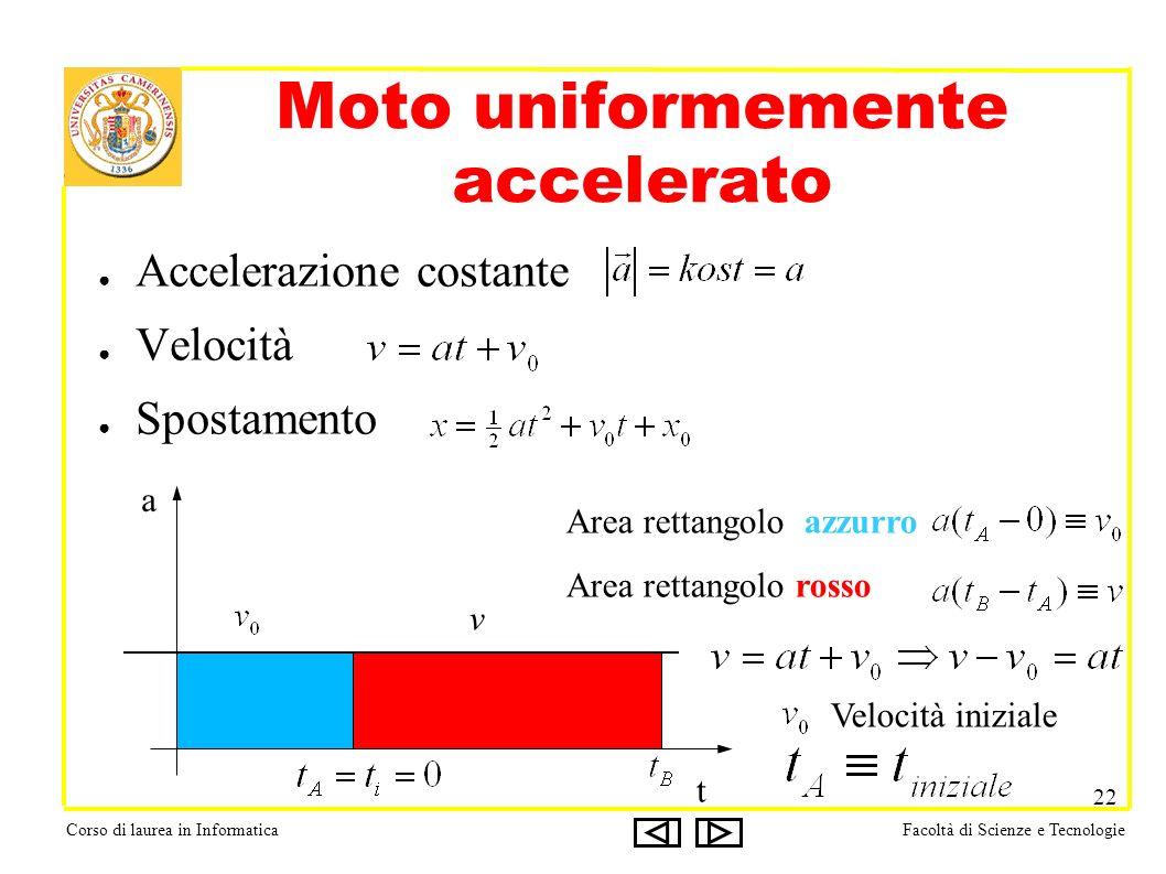 Corso di laurea in InformaticaFacoltà di Scienze e Tecnologie 22 Moto uniformemente accelerato Accelerazione costante Velocità Spostamento t a v Area rettangolo azzurro Area rettangolo rosso Velocità iniziale