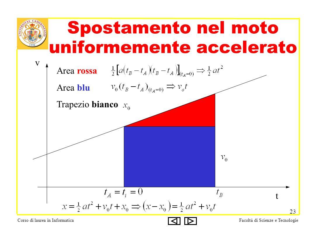 Corso di laurea in InformaticaFacoltà di Scienze e Tecnologie 23 Spostamento nel moto uniformemente accelerato t v Area rossa Area blu Trapezio bianco