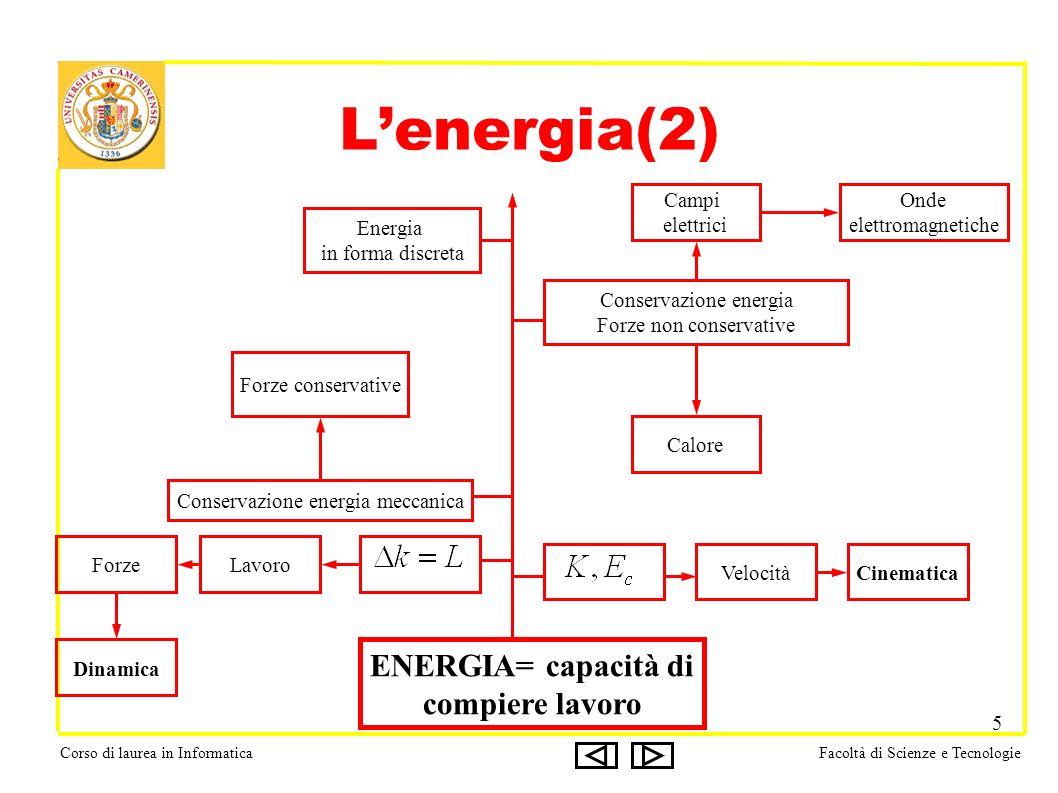 Corso di laurea in InformaticaFacoltà di Scienze e Tecnologie 5 Lenergia(2) ENERGIA= capacità di compiere lavoro VelocitàCinematica LavoroForze Dinami
