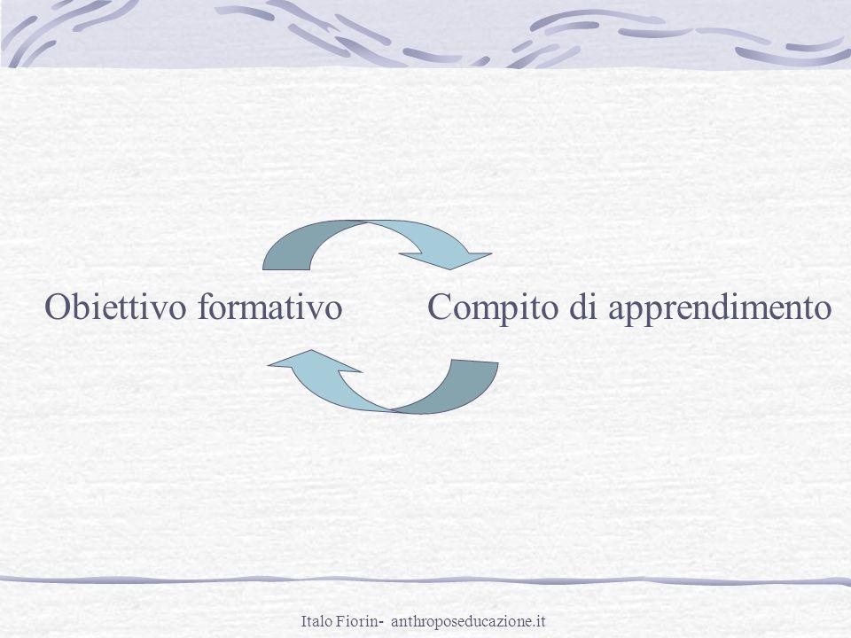 Italo Fiorin- anthroposeducazione.it Obiettivo formativo Indica lo scopo dellUnità di Apprendimento, evidenziando quali sono le conoscenze, le abilità, gli atteggiamenti che si desidera gli alunni padroneggino, in relazione al compito di apprendimento.