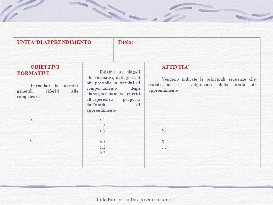 Italo Fiorin- anthroposeducazione.it UNITA DI APPRENDIMENTOTitolo: OBIETTIVI FORMATIVI Formulati in termini generali, riferiti alle competenze Relativ