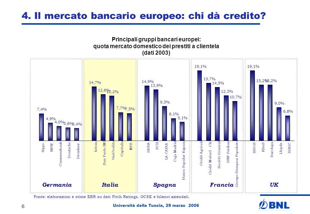 Università della Tuscia, 29 marzo 2006 6 4. Il mercato bancario europeo: chi dà credito.