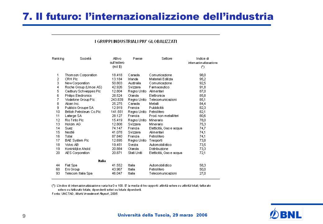 Università della Tuscia, 29 marzo 2006 9 7. Il futuro: linternazionalizzione dellindustria