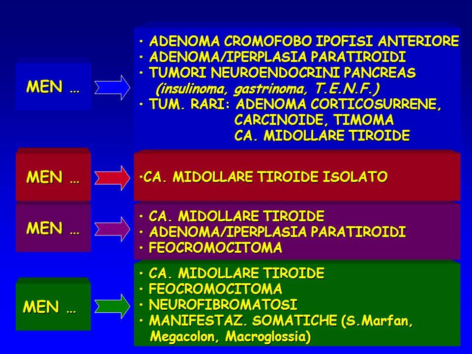 CA. MIDOLLARE TIROIDE CA. MIDOLLARE TIROIDE FEOCROMOCITOMA FEOCROMOCITOMA NEUROFIBROMATOSI NEUROFIBROMATOSI MANIFESTAZ. SOMATICHE (S.Marfan, MANIFESTA