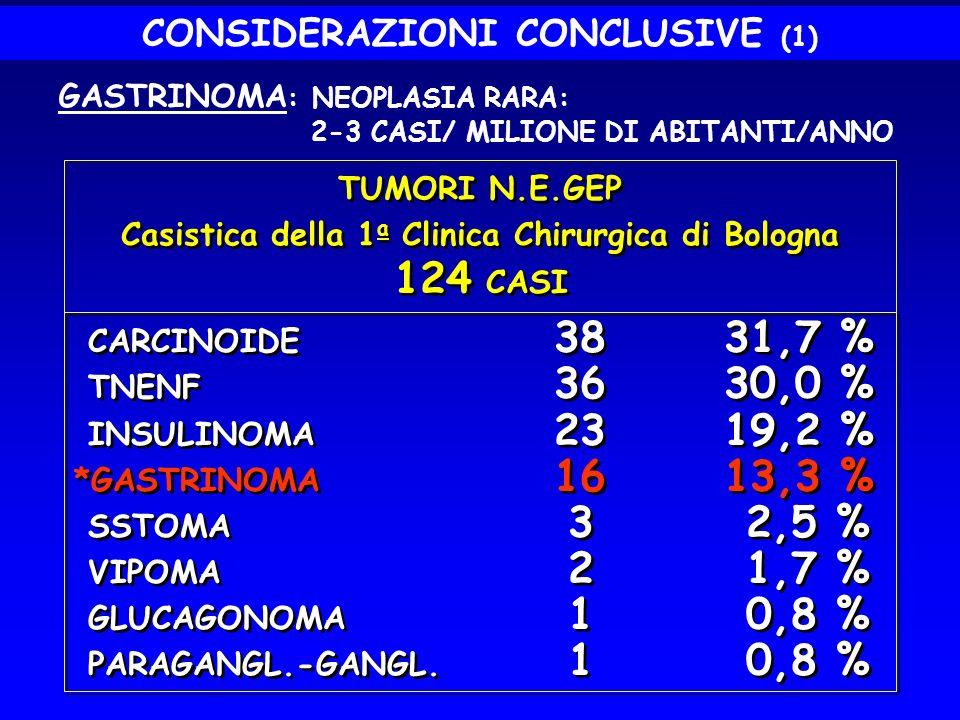 CONSIDERAZIONI CONCLUSIVE (1) GASTRINOMA : NEOPLASIA RARA: 2-3 CASI/ MILIONE DI ABITANTI/ANNO TUMORI N.E.GEP Casistica della 1 a Clinica Chirurgica di