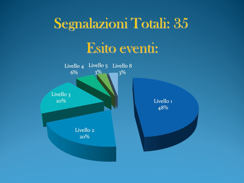 Esito eventi: Segnalazioni Totali: 35