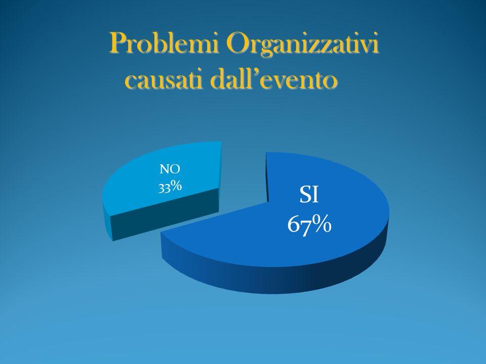 Problemi Organizzativi causati dallevento