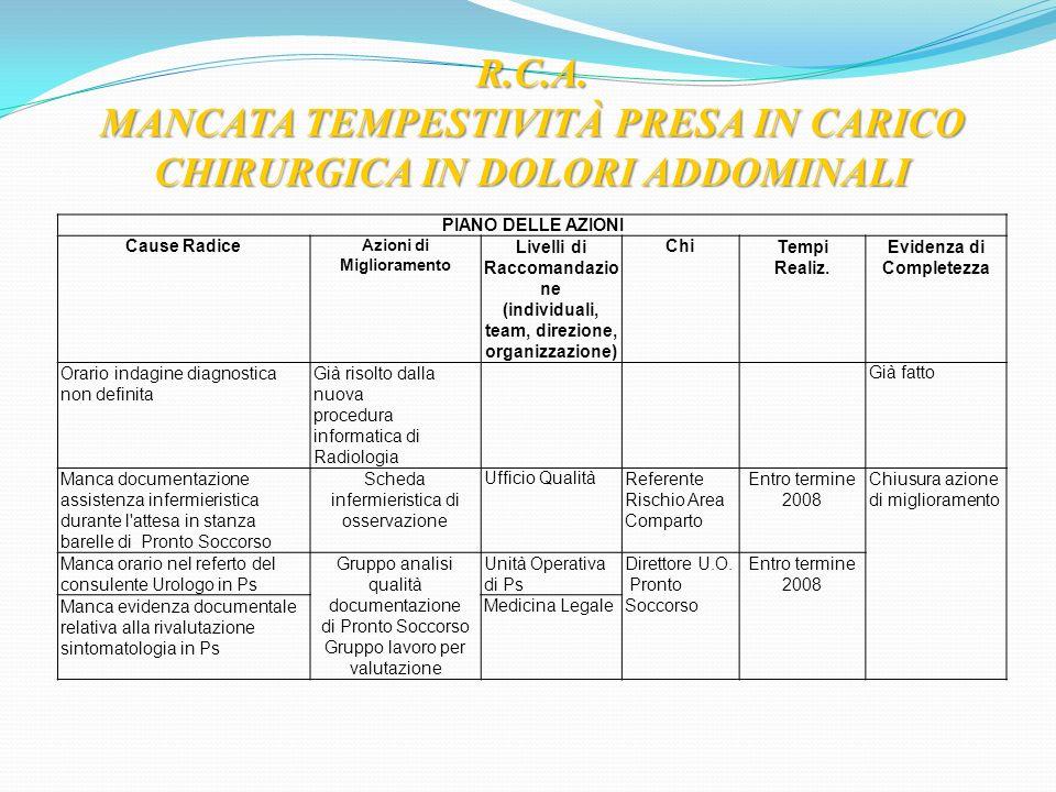 R.C.A. MANCATA TEMPESTIVITÀ PRESA IN CARICO CHIRURGICA IN DOLORI ADDOMINALI PIANO DELLE AZIONI Cause Radice Azioni di Miglioramento Livelli di Raccoma