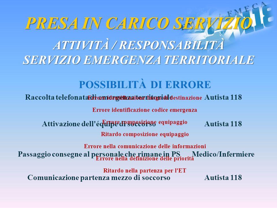 PRESA IN CARICO SERVIZIO ATTIVITÀ / RESPONSABILITÀ SERVIZIO EMERGENZA TERRITORIALE Raccolta telefonata di emergenza territorialeAutista 118 Attivazion