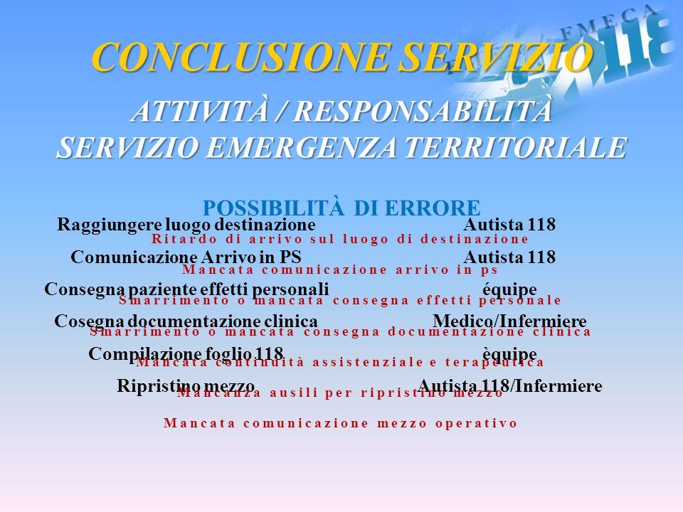 Raggiungere luogo destinazioneAutista 118 Comunicazione Arrivo in PSAutista 118 Consegna paziente effetti personaliéquipe Cosegna documentazione clini