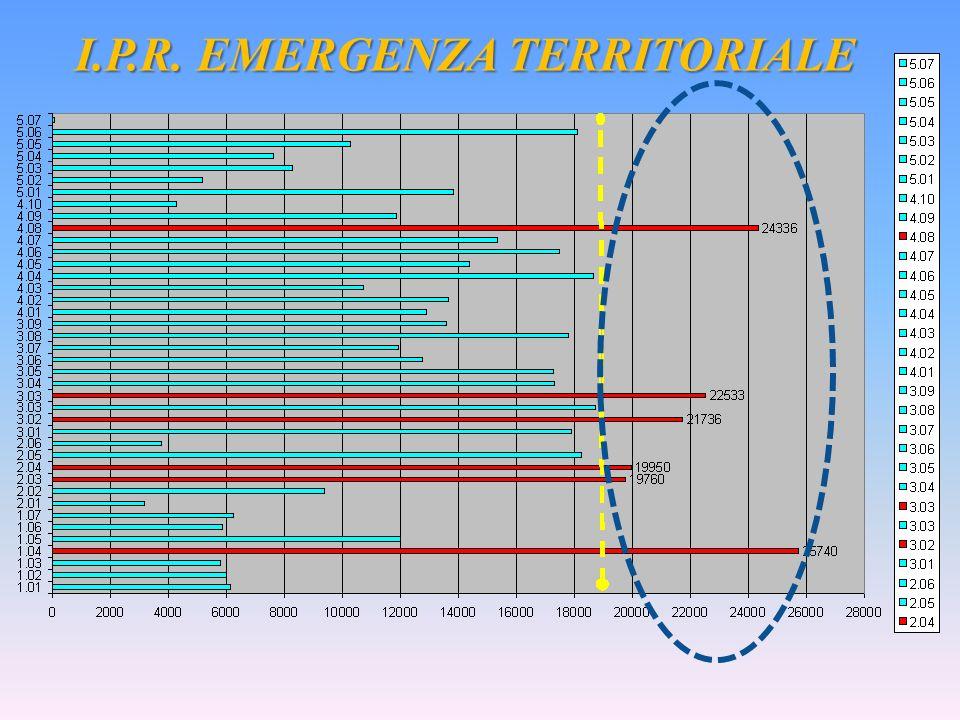 I.P.R. EMERGENZA TERRITORIALE