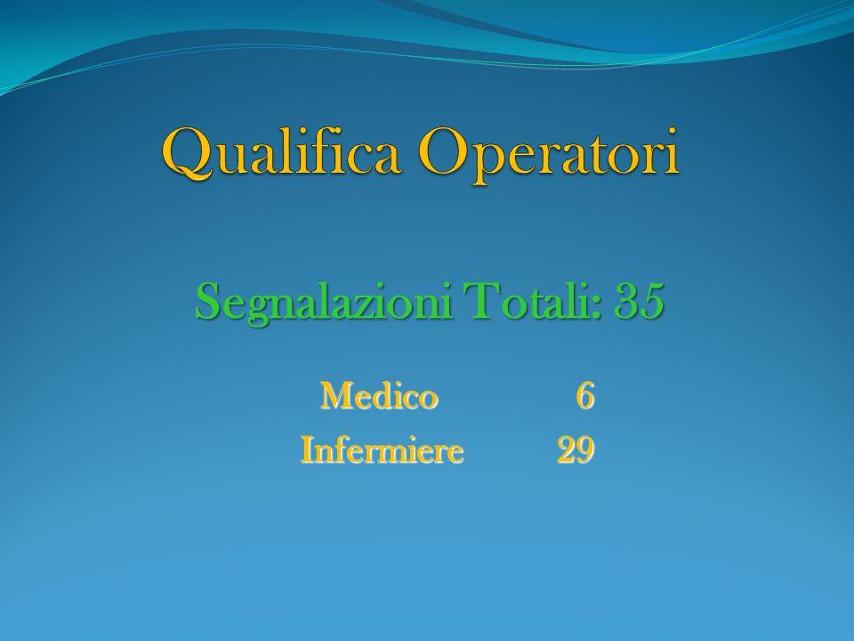 Medico6 Infermiere29 Segnalazioni Totali: 35