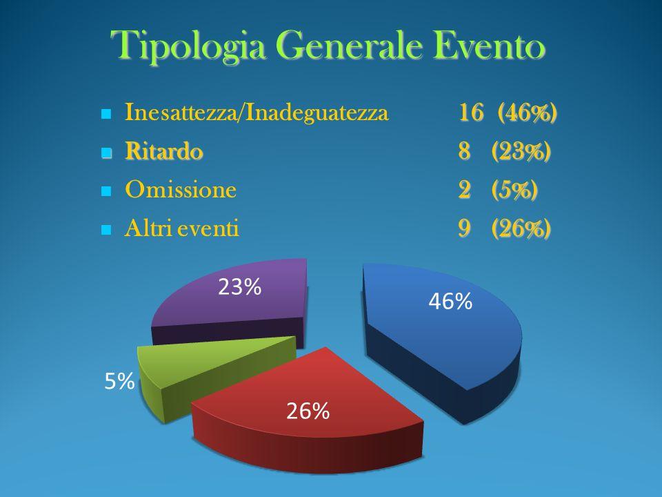 Tipologia Generale Evento 16 (46%) Inesattezza/Inadeguatezza16 (46%) Ritardo8(23%) Ritardo8(23%) 2(5%) Omissione2(5%) 9(26%) Altri eventi9(26%)