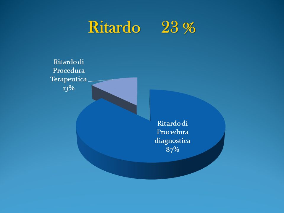 Ritardo 23 %