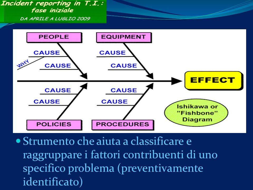 Strumento che aiuta a classificare e raggruppare i fattori contribuenti di uno specifico problema (preventivamente identificato)
