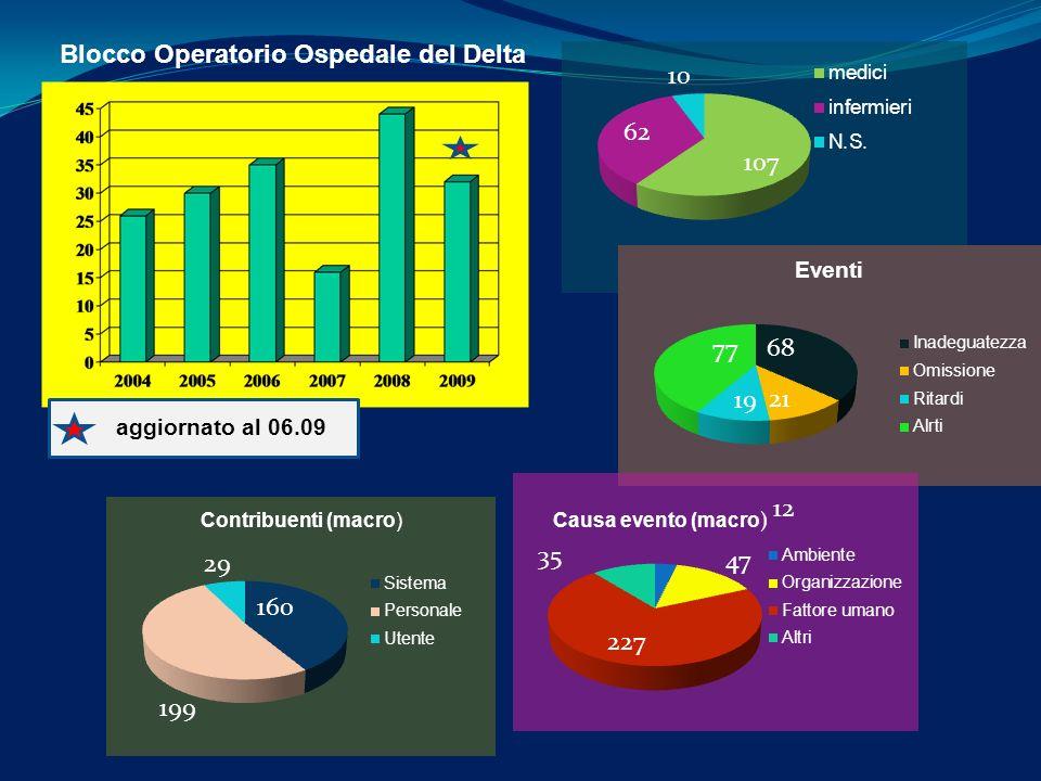 aggiornato al 06.09 Blocco Operatorio Ospedale del Delta