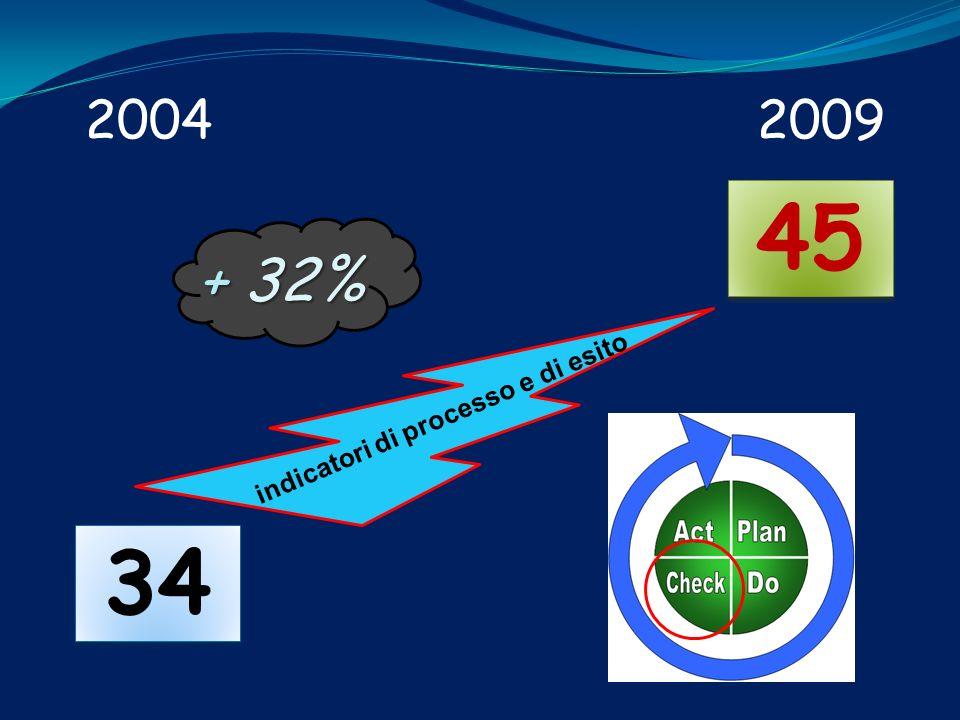 34 45 indicatori di processo e di esito + 32% 20042009