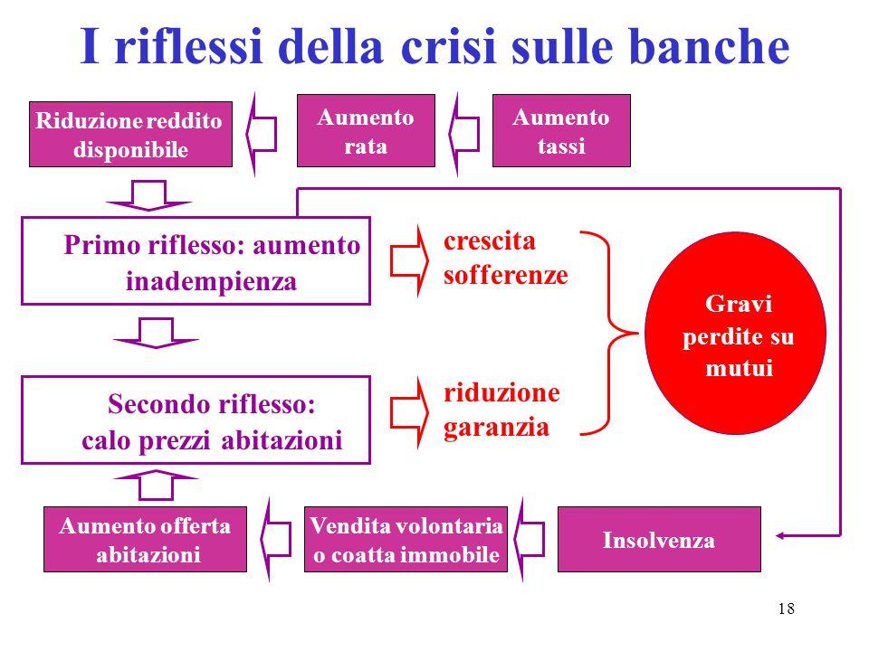 18 I riflessi della crisi sulle banche Primo riflesso: aumento inadempienza Secondo riflesso: calo prezzi abitazioni crescita sofferenze riduzione gar