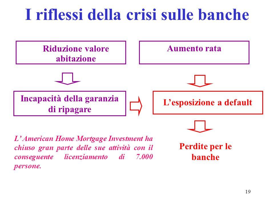 19 I riflessi della crisi sulle banche Riduzione valore abitazione Aumento rata Incapacità della garanzia di ripagare Lesposizione a default Perdite p